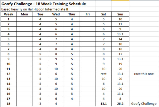 Goofy Challenge 18 week training schedule