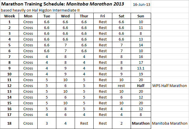 manitoba marathon 2013 training schedule